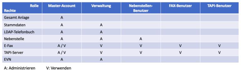 foncloud Benutzerrollen